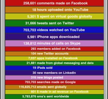 Sosyal Medya Tam Olarak Ne Kadar Büyük?