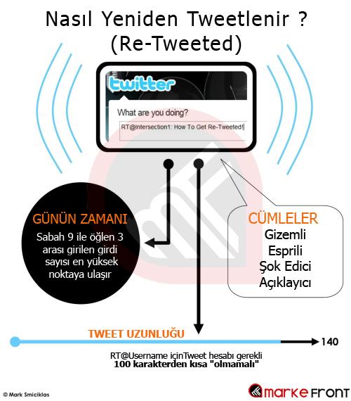 Nasıl Yeniden Tweetlenir? (Re-Tweeted)
