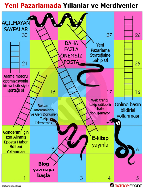 Yeni Pazarlamada Yılanlar ve Merdivenler