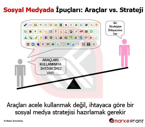 Sosyal Medyada İpuçları: Araçlar vs. Strateji