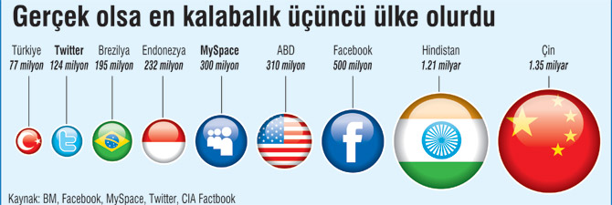 Değeri 40 Milyar $, Üyesi 500 Milyon Oldu. Facebook İlk Sanal Devlet mi Olacak?