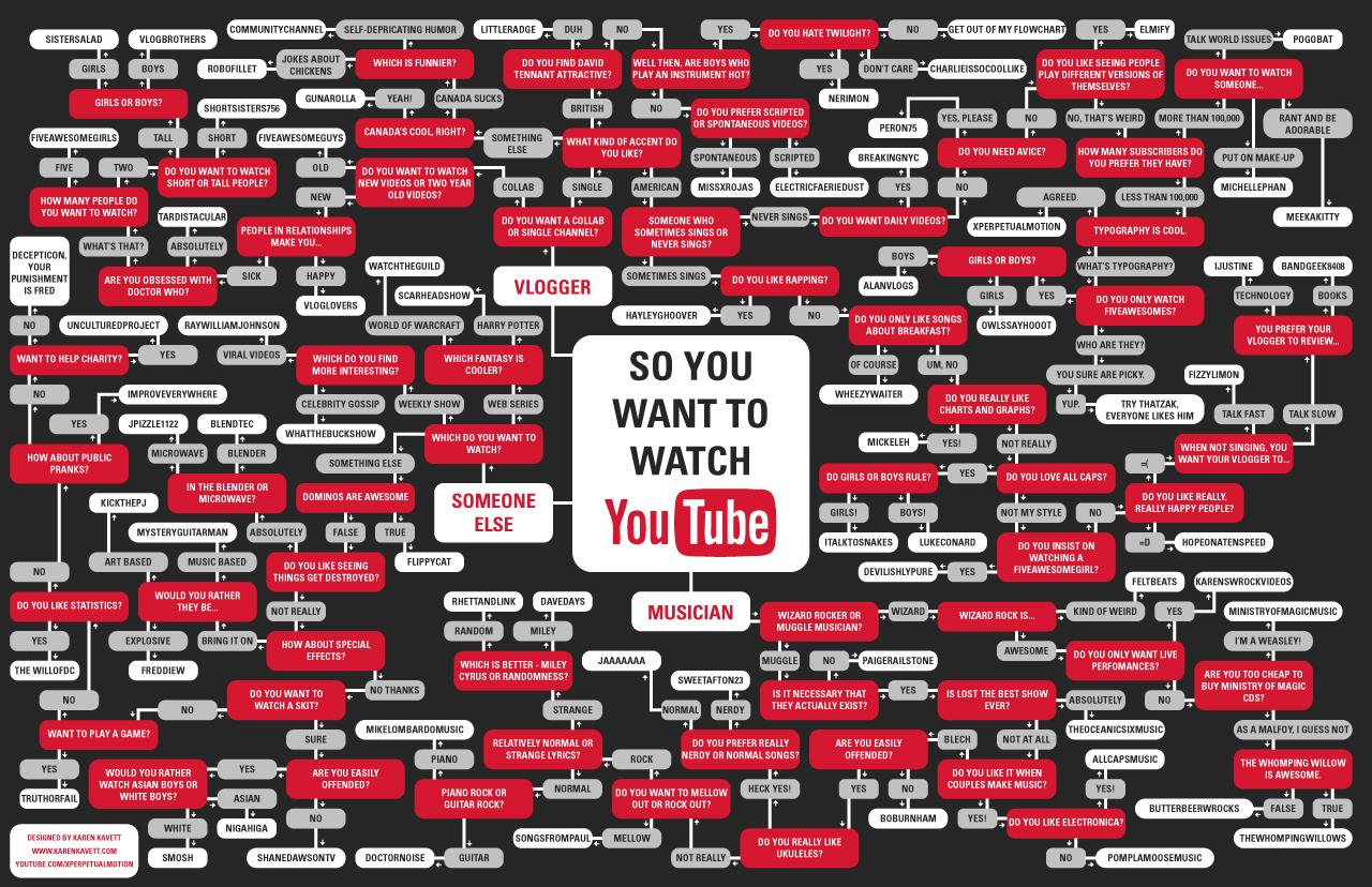 Youtube Nasıl Çalışır? (Youtube Akış Diagramı)