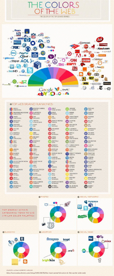 Web'in Renkleri