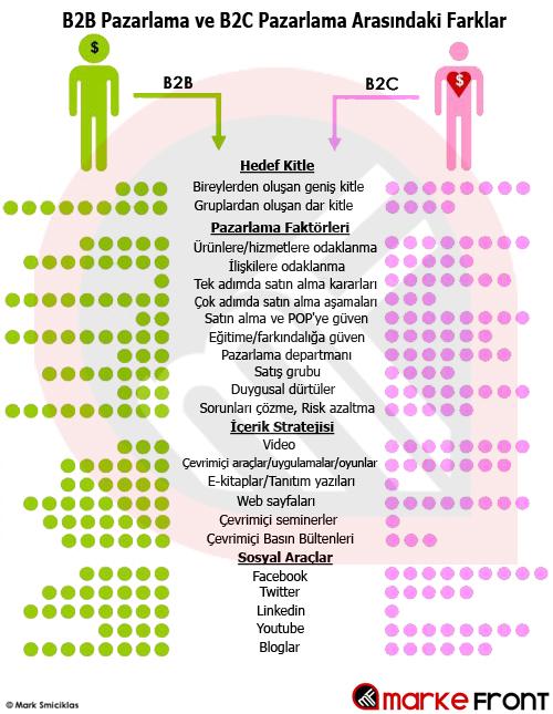 B2B ve B2C Pazarlama Arasındaki Farklar