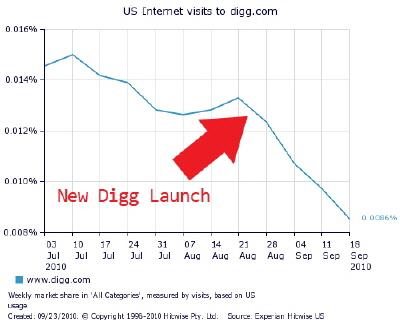 Digg Gözden Düştü
