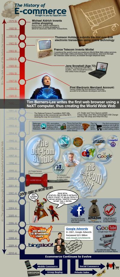 E-Ticaretin Tarihi