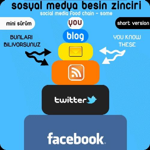 Sosyal Medya Besin Zinciri