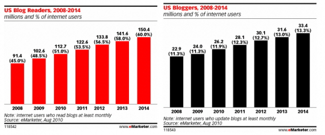 Sosyal Ağlara Rağmen Bloglar Yükselişte