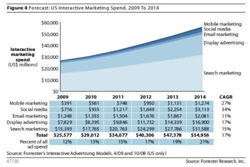 2011'de Sosyal Medya Pazarlama Trendleri