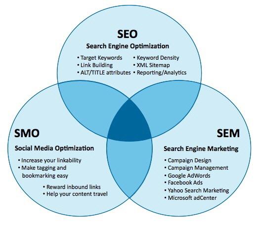 Sosyal Medya Optimizasyonu'nun Eski/Yeni 5 Kuralı