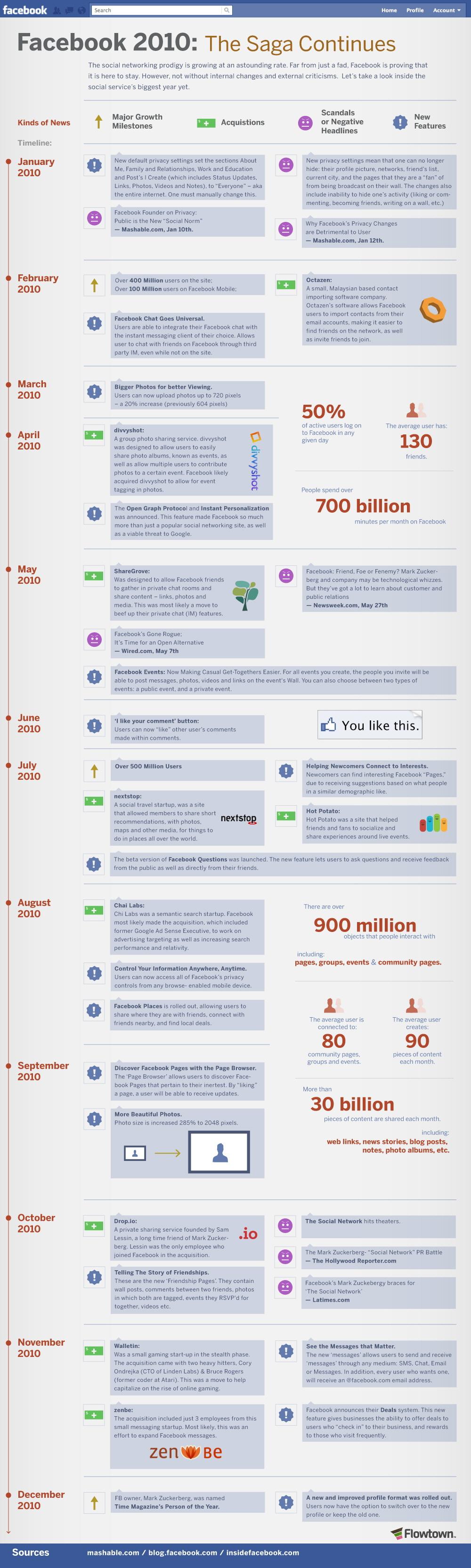 Facebook 2010: Efsane Devam Ediyor