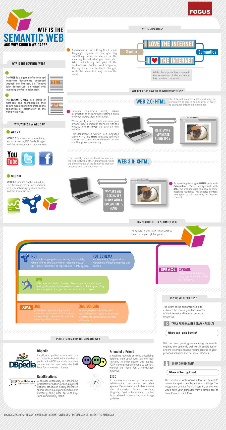 Semantik Web Nedir ve Neden Önemlidir?