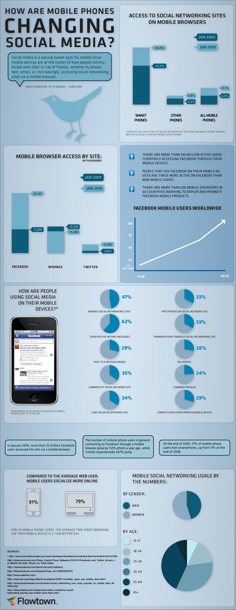 Cep Telefonları Sosyal Medyayı Nasıl Değiştiriyor?