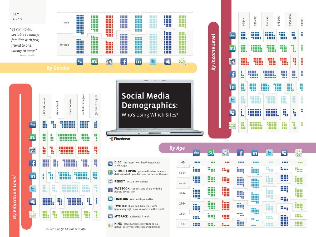 Sosyal Medya Demografikleri: Kim Hangi Siteleri Kullanıyor?