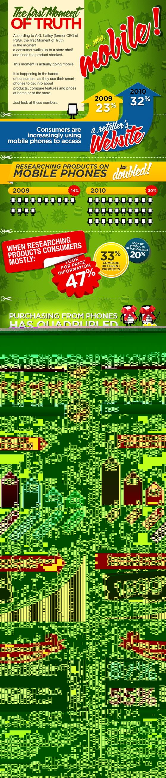 Mobil Cihazlar Satın Alma Kararını Etkiliyor