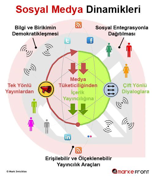 Sosyal Medya Dinamikleri