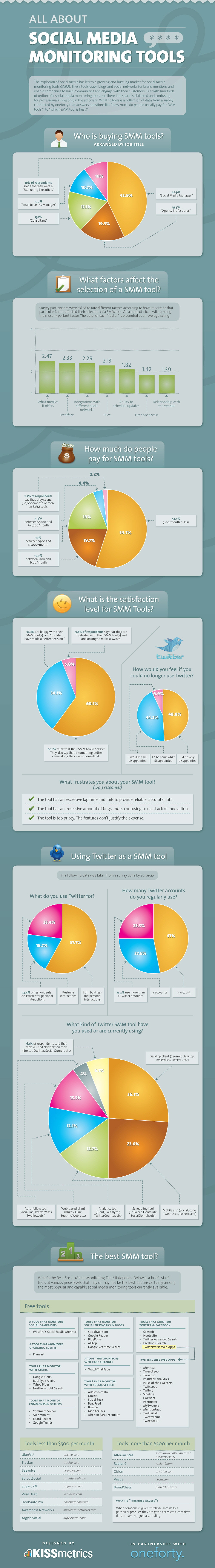 Sosyal Medya Takip Araçları Hakkında Her Şey