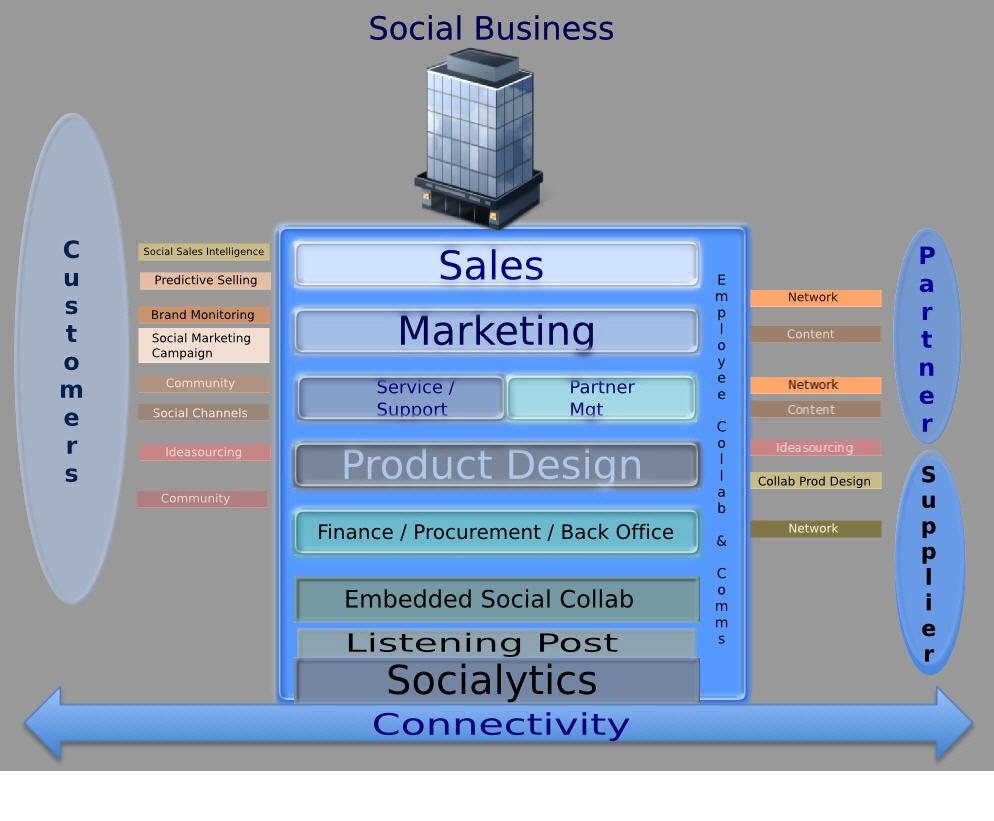 Sosyal Şirket