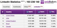 Socialbakers Artık Linkedin İstatistiklerini de Yayınlıyor – Dünya'da 23. Sıradayız