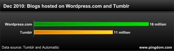WordPress ve Tumblr'ın İnanılmaz Yükselişi