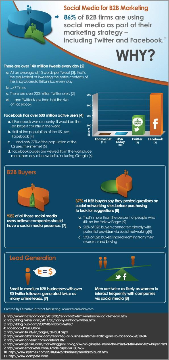 B2B Pazarlama için Sosyal Medya