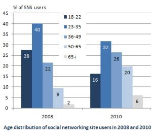 Sosyal Ağlardaki Hayatımız ve Facebook