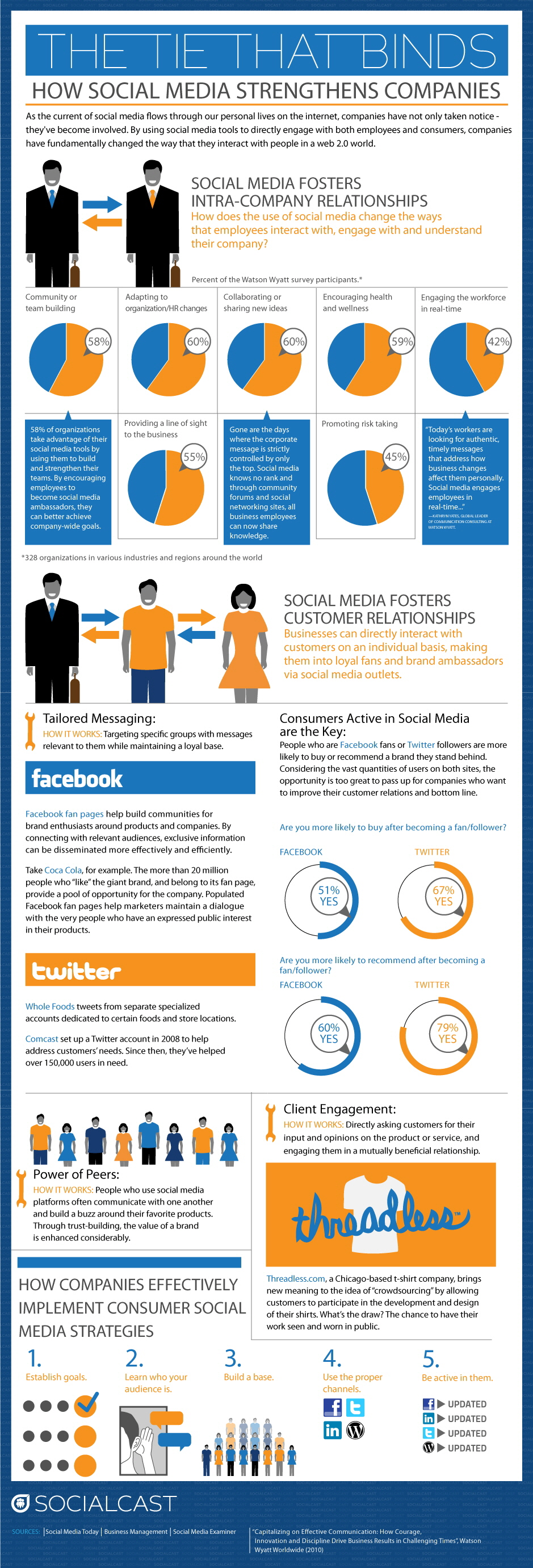 Sosyal Medya Şirketleri Nasıl Güçlendirir?