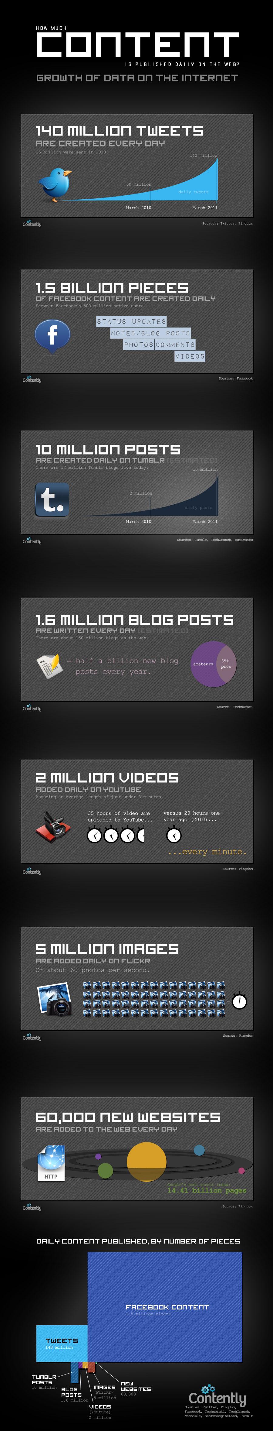 Web'de Günde Kaç İçerik Yayınlanıyor?