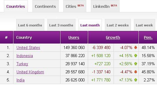 Türkiye, Facebook Dünya Sıralamasında 3'üncülüğe Yükseldi!