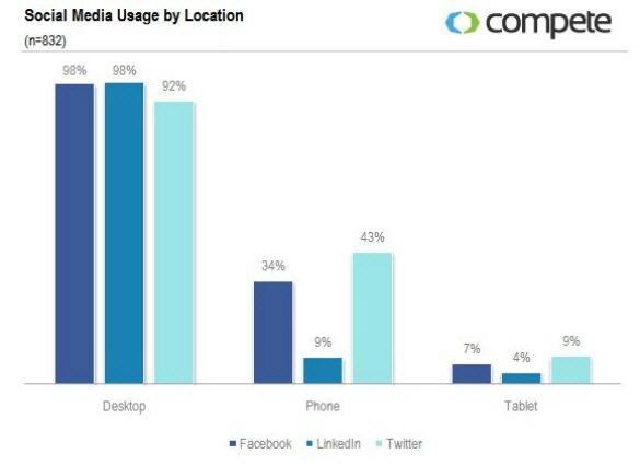Markalar için Facebook mu Twitter mı Daha Etkili?