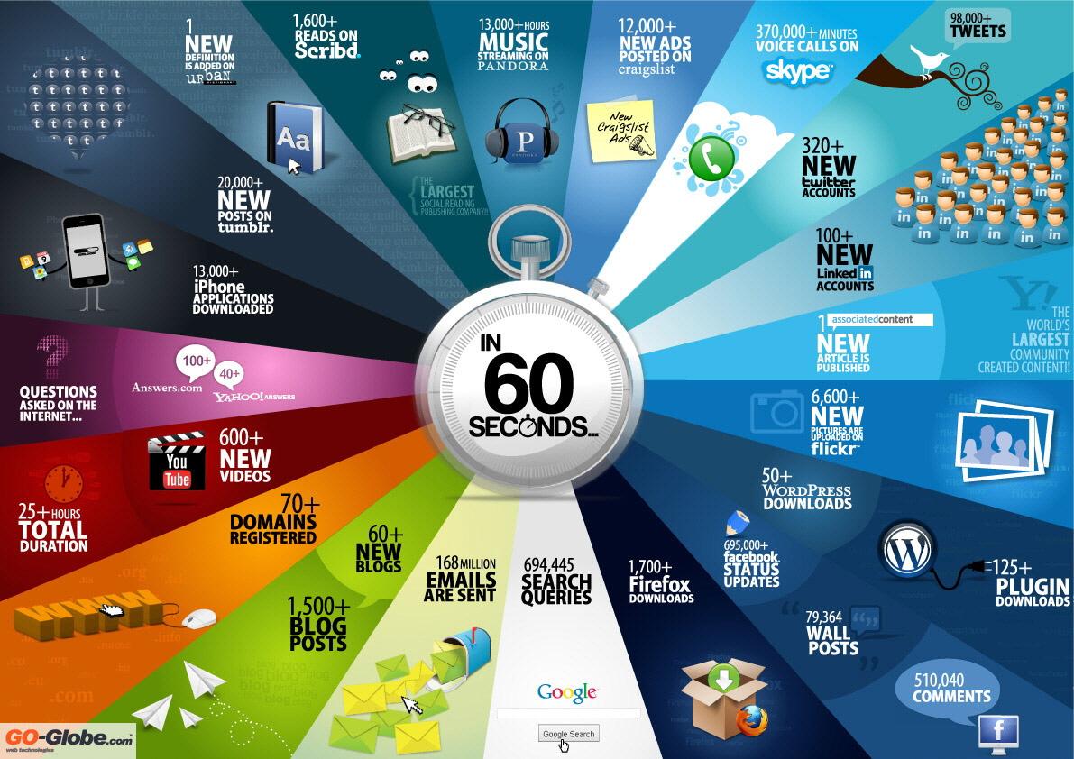 60 Saniyede Sosyal Medya