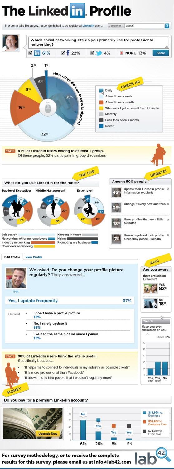 LinkedIn Profili
