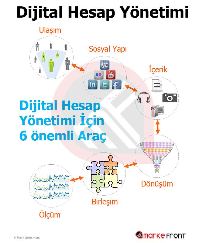 Dijital Hesap Yönetimi