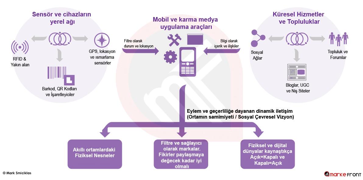 Mobil Sosyal Ağ Diyagramı