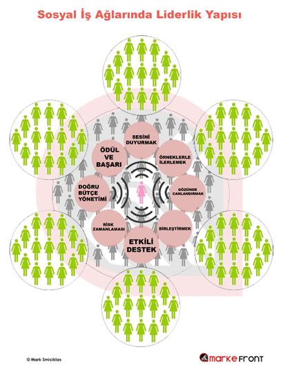 Sosyal İş Ağlarında Liderlik Yapısı