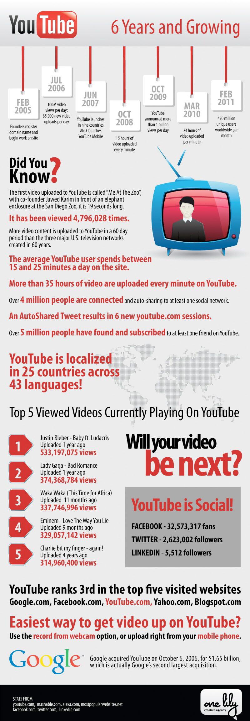 YouTube'un 6 Yılda Gelişimi