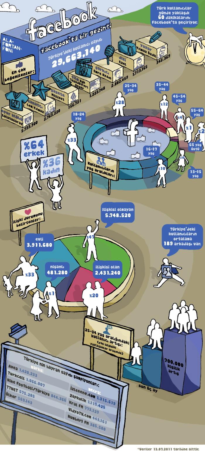 Facebook Türkiye İstatistikleri (Temmuz 2011)