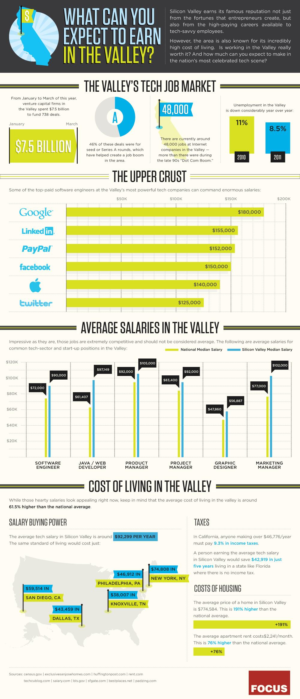 Silikon Vadisi Maaşlarında Uçurum Büyüyor [İnfografik]