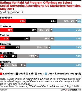 Sosyal Medyada Şirketlerin İlgisini Çeken Yeni Ağlar