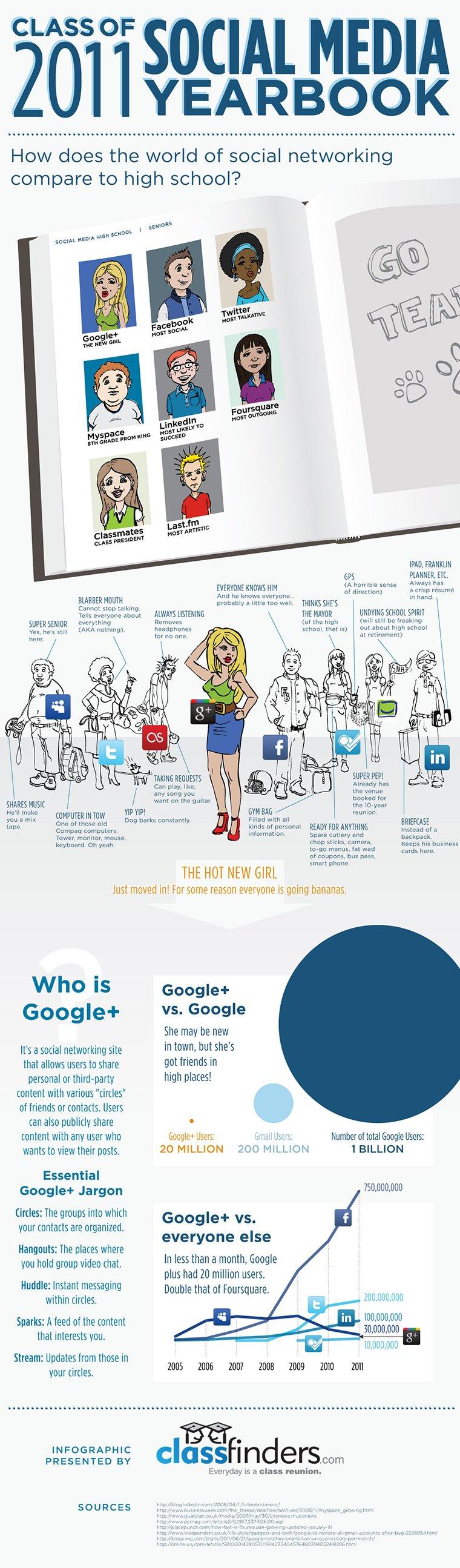 2011 Mezunları Sosyal Medya Yıllığı