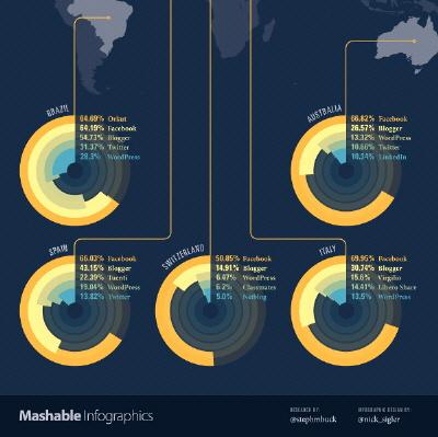 Sosyal Medya Servislerinin Dünya Geneli Kullanımı [İnfografik]