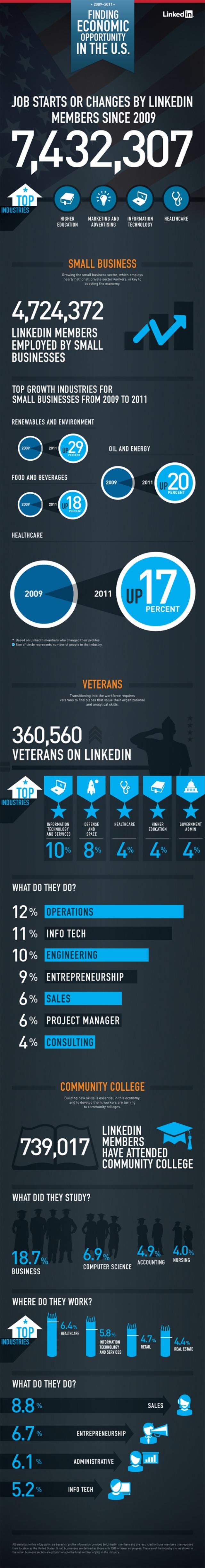 4.7 Milyon LinkedIn Kullanıcısı Küçük İşletmeler Tarafından İstihdam Ediliyor