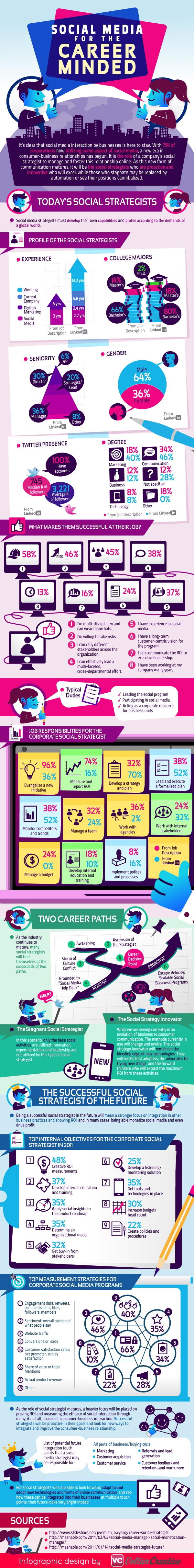 Sosyal Medya Stratejisti Olmak İçin Ne Gerekir?