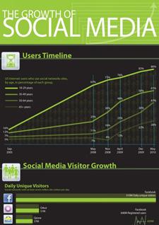 Sosyal Medyanın Yükselişi [İnfografik]