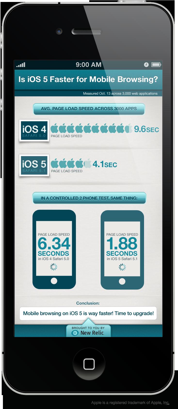 IOS 5 Mobil Tarama İçin Daha Mı Hızlı ?