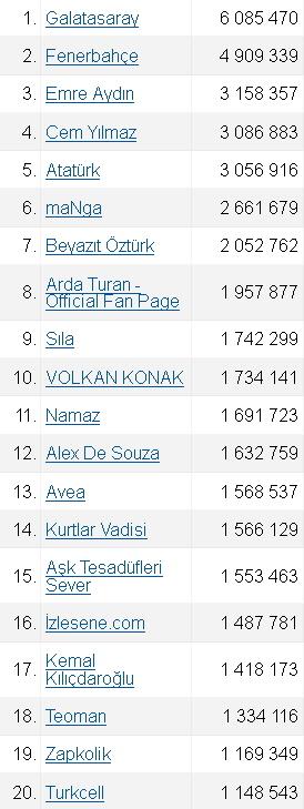 Türkiyedeki En Büyük Facebook Topluluk ve Marka Sayfaları