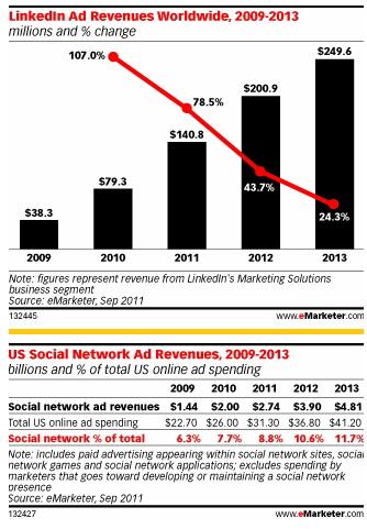 Sosyal Ağların Reklam Kazancı Artıyor, Büyüme Hızı Düşüyor