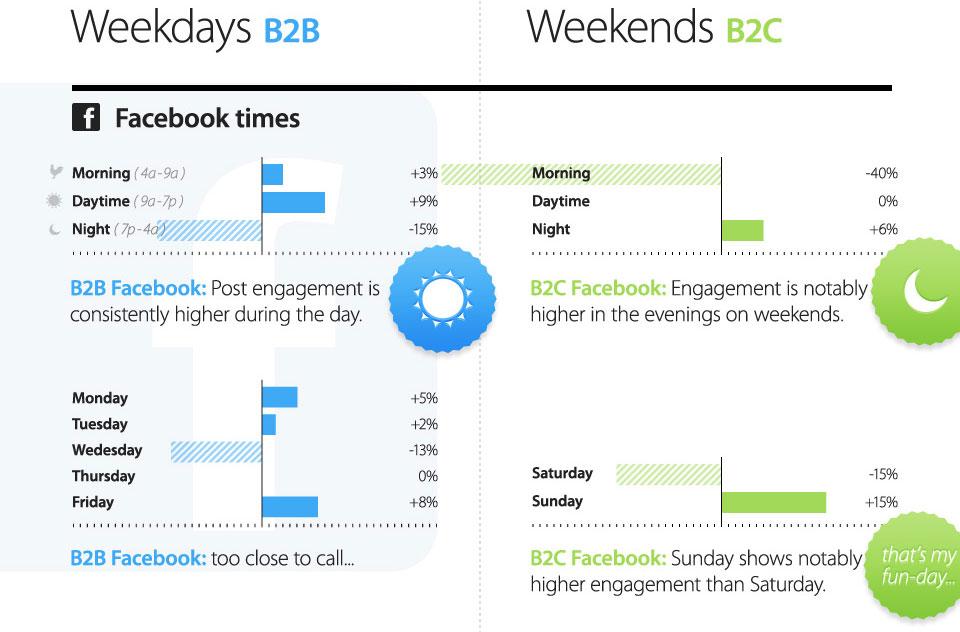 Sosyal Medya Pazarlama ve Doğru Zamanlama