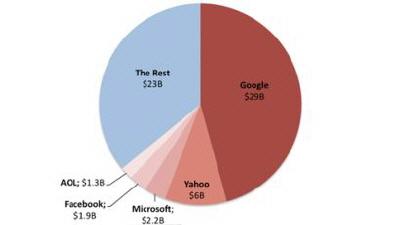İşte İnternet Reklamcılığını Elinde Tutan Şirketler