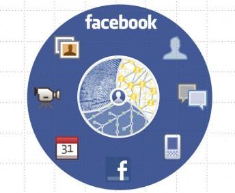 Facebook'ta 2011′de Neler Oldu?